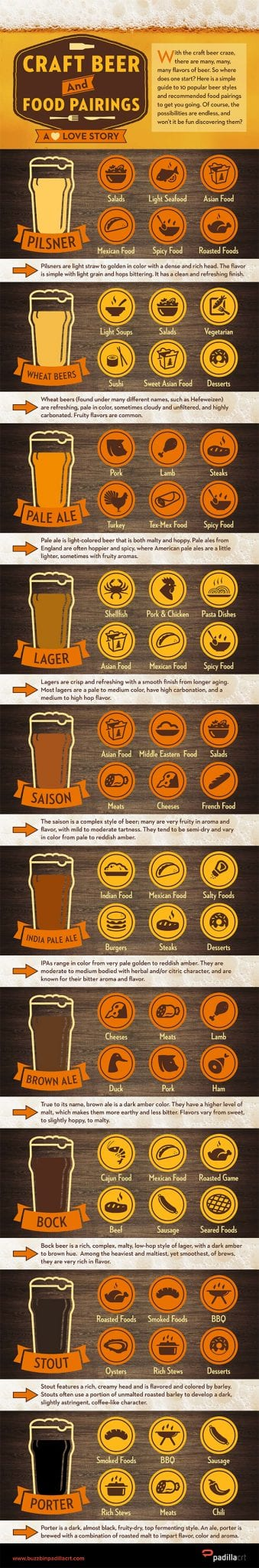 Craft beer styles and their food pairings for Craft beer and food